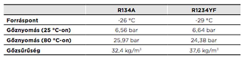 R1234yf hűtőközeg